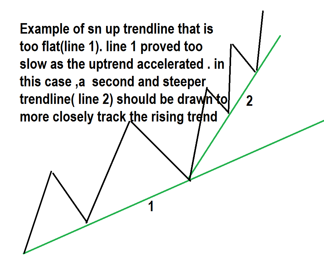 ADJUSTING New trendlines