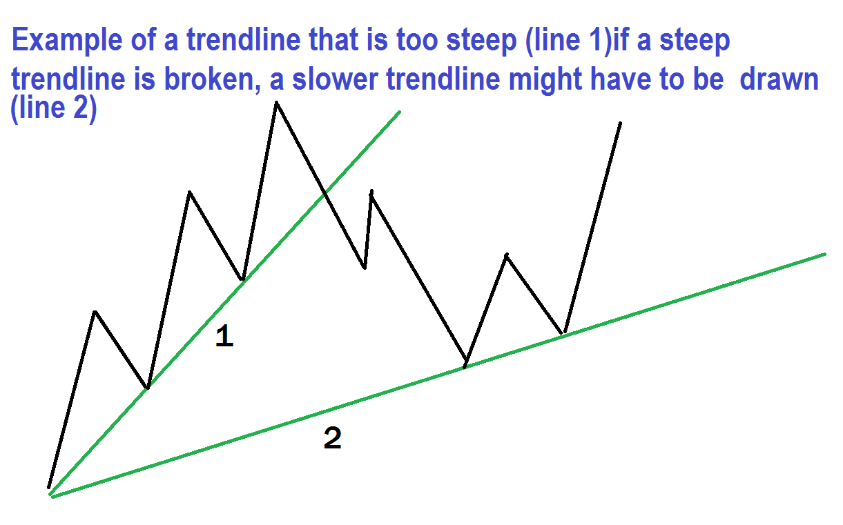 If a steep trend line is broken, a slower trend line might have to be drawn