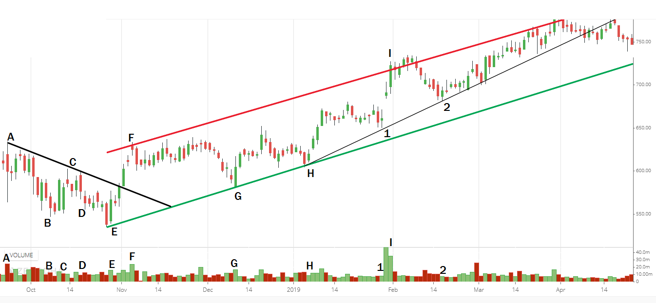 Trendline Trading Strategy in detail
