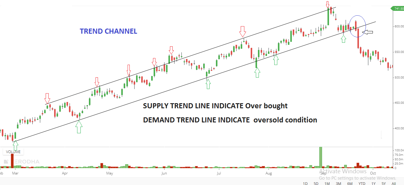 How to Determine the Significance of a Trendline