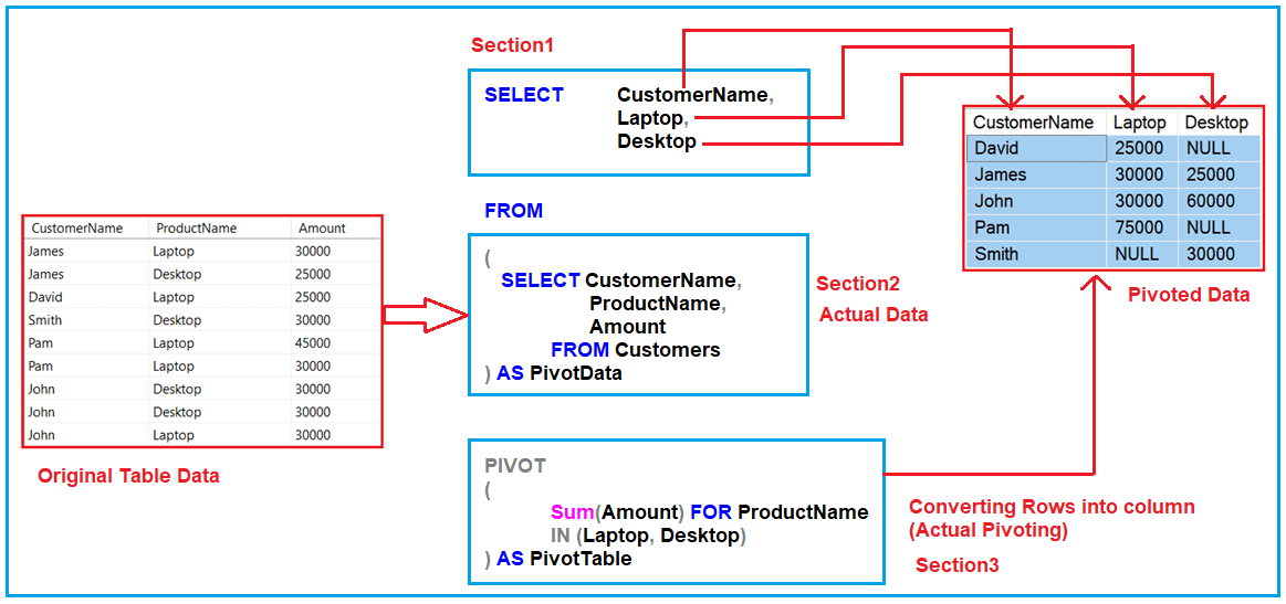 How to implement PIVOT in SQL Server?