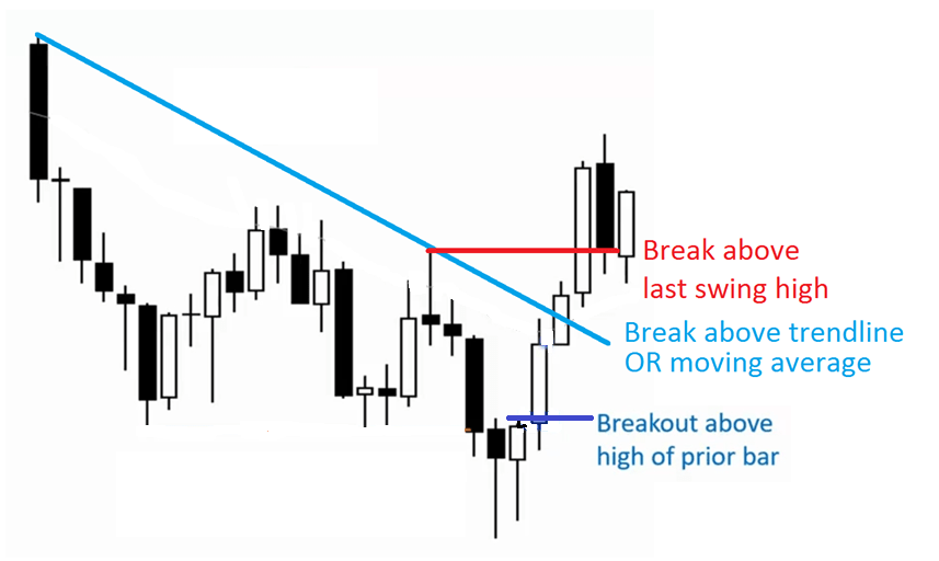 What is the Breakout Trading Strategy?
