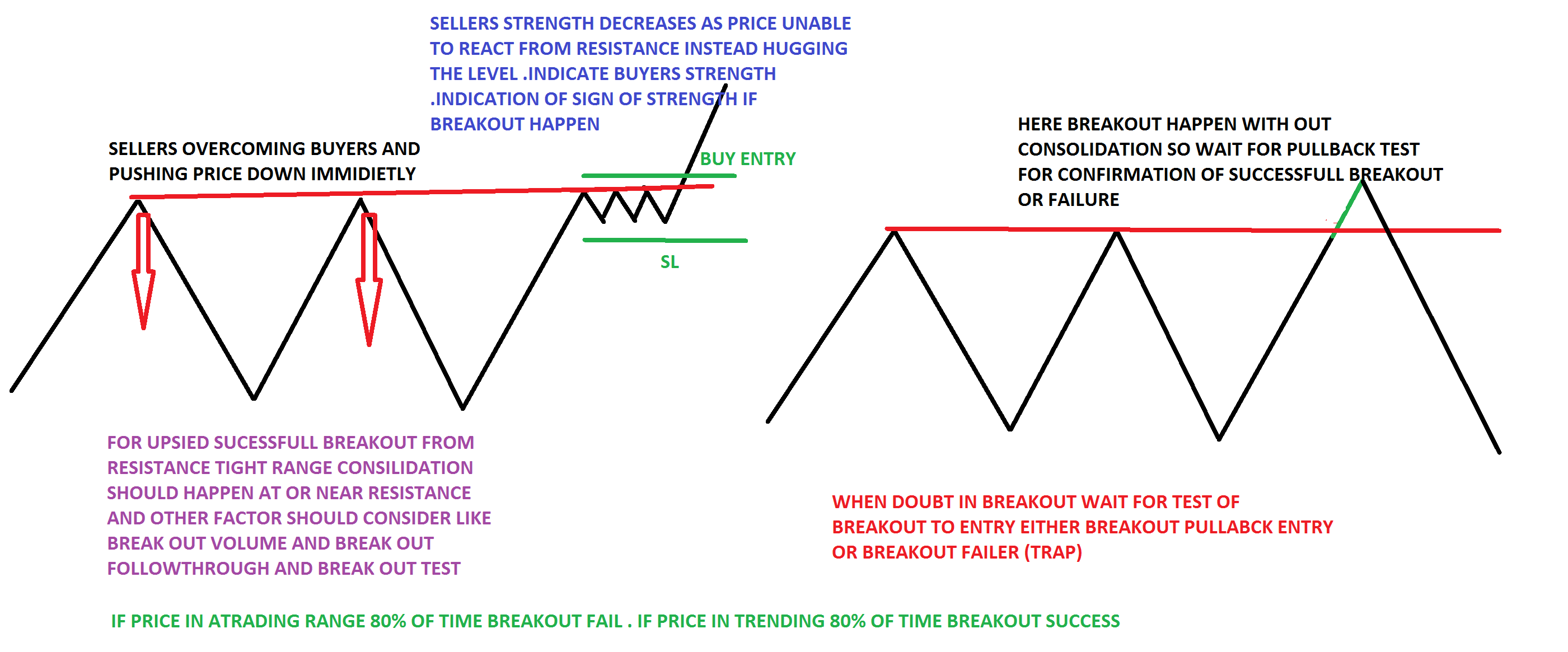 Don't trade breakouts without consolidation