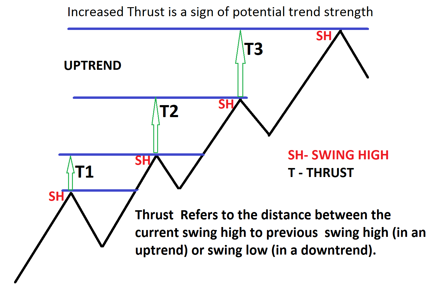 Thrust, pullback and Measuring move Analysis