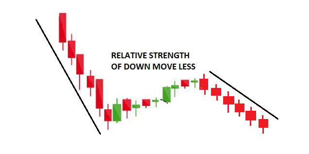 Thrust Pullback and Measuring Move Analysis in Trading