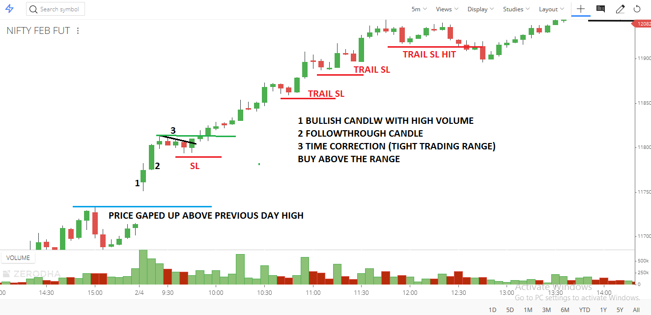 PULLBACK SETUP FOR DAY TRADING