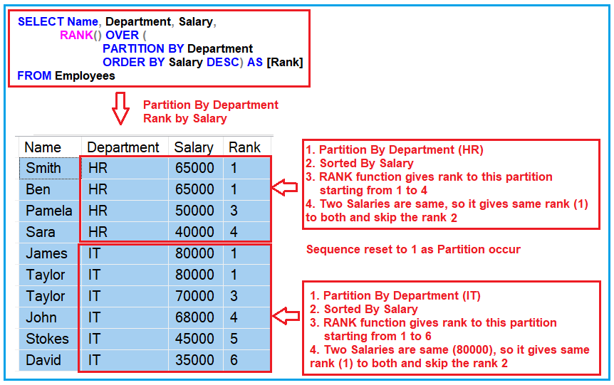 RANK Function with PARTITION BY Clause in SQL Server