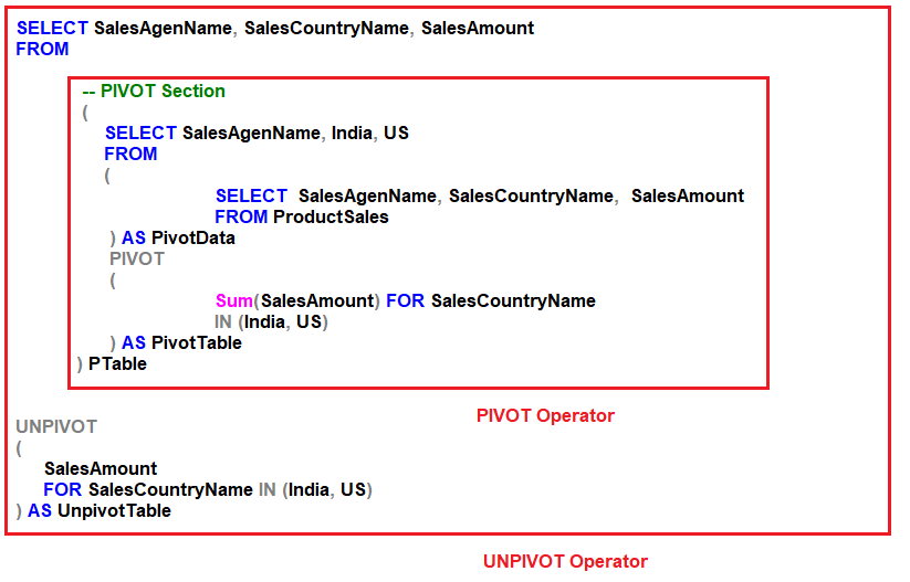 How to use the UNPIVOT operator to reverse what the PIVOT operator has done?