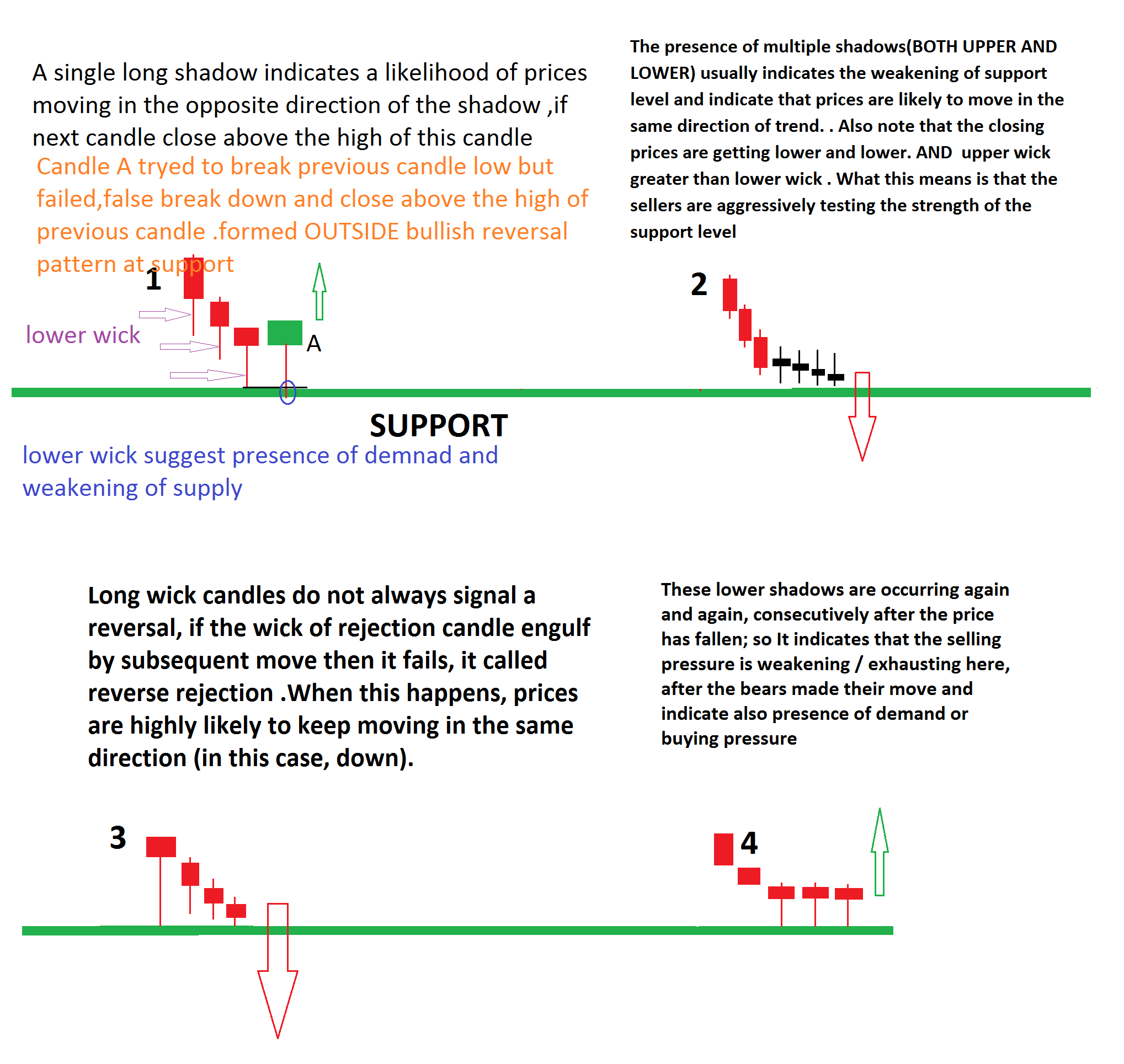 MULTIPLE CANDLE REJECTION