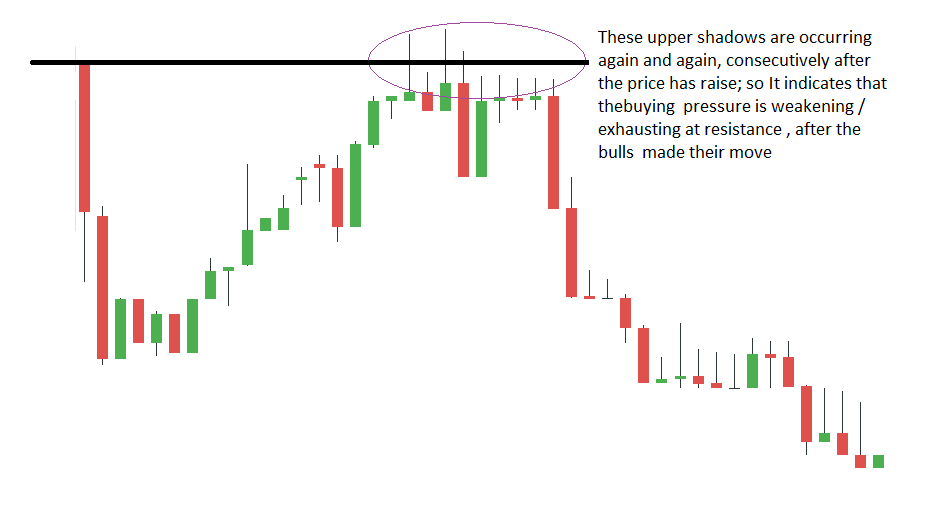 Candlestick Analysis in Detail