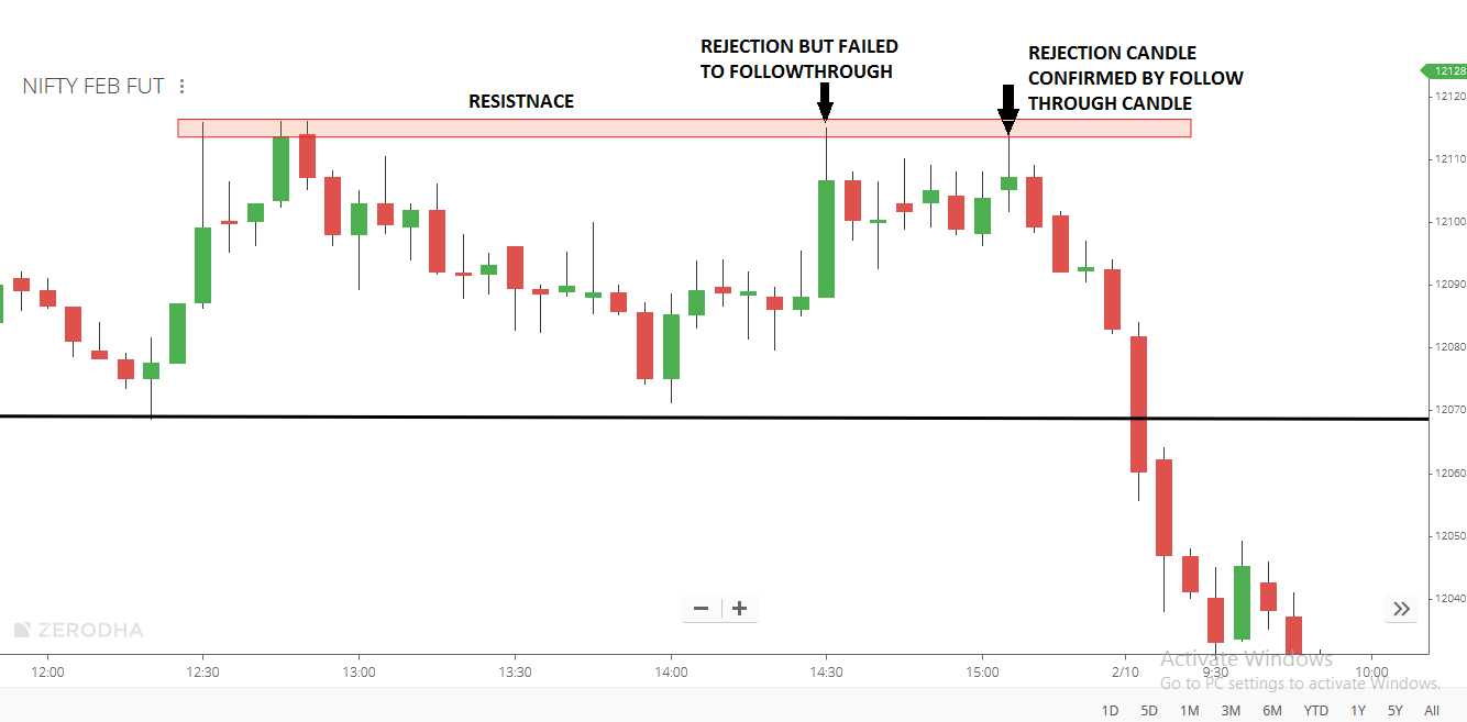 REJECTION CANDLE SHOULD CONFIRM BY FOLLOWTHROUGH CANDLE
