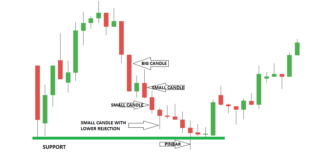 Momentum loss is the key to reversal when approaching a key level