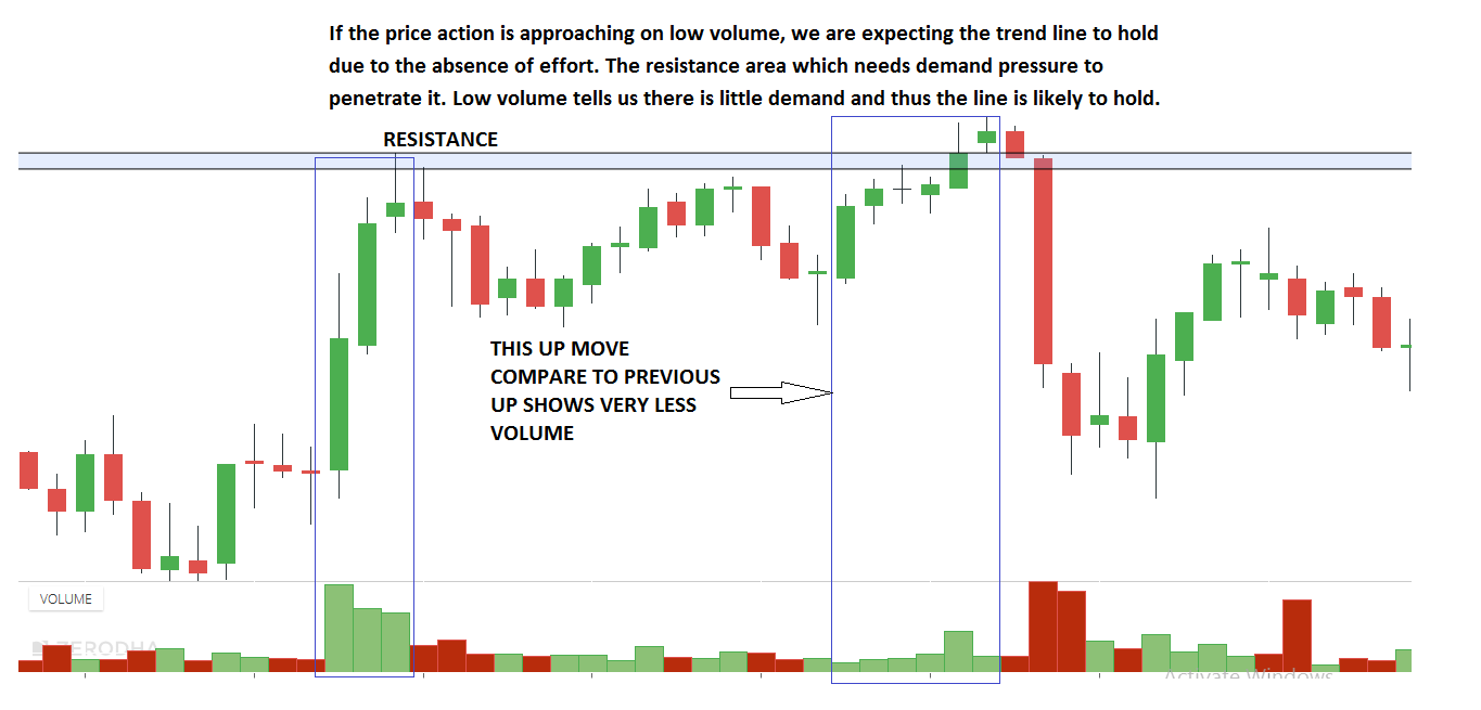 Advanced Candlestick Analysis in Trading