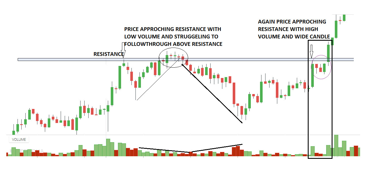 Candle spread and volume increasing when approaching the resistance level