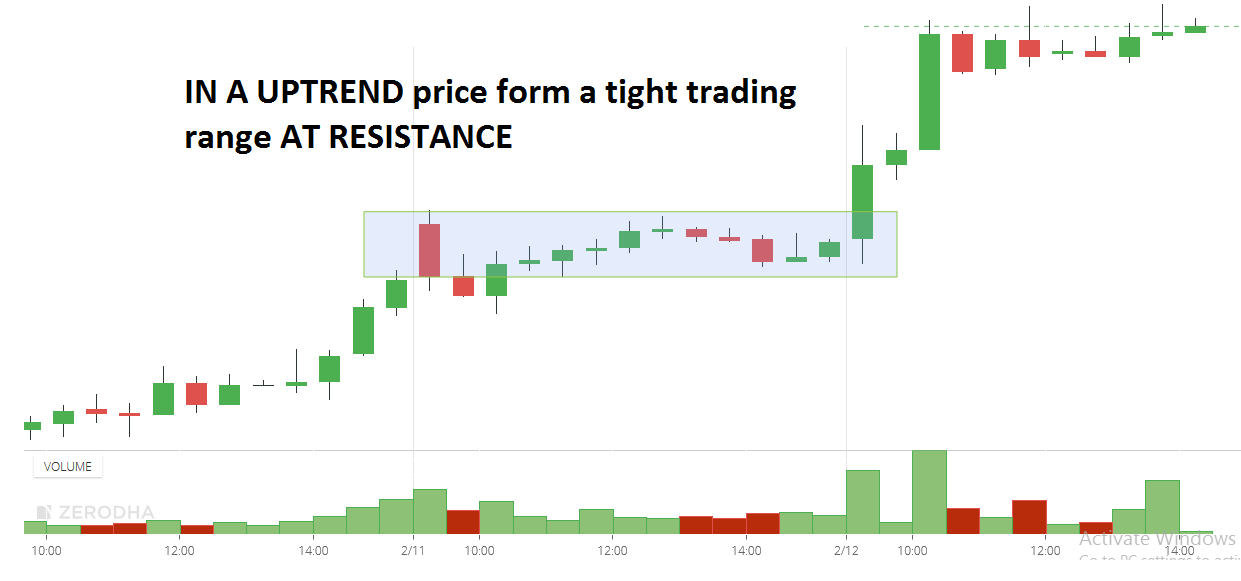 What price action disconfirms the resistance?