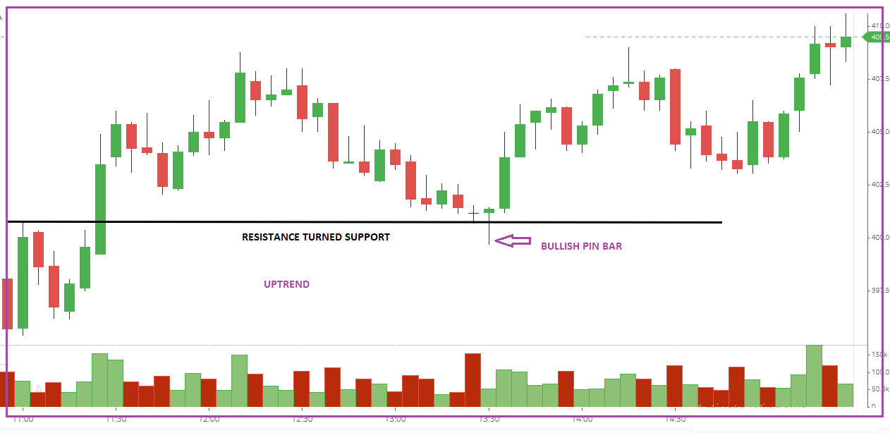 A retracement to a prior resistance now- support area is a typically excellent trade