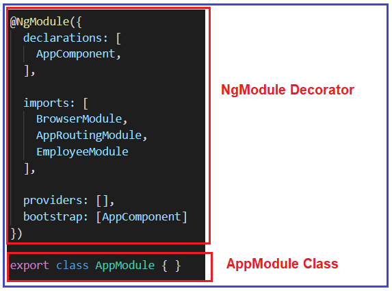 Angular Decorators in Detail