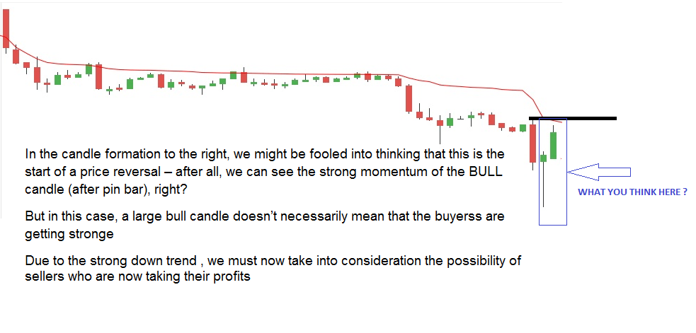 For placing stop-loss using chco candle