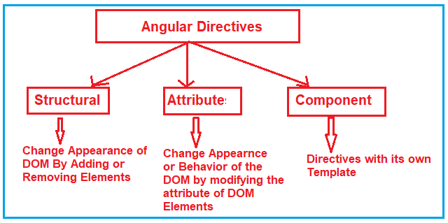 What are Angular Directives?