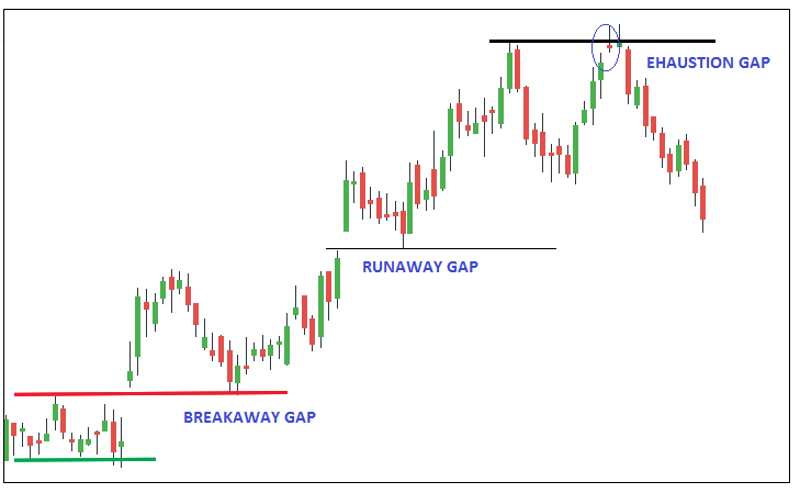 Exhaustion Gap Trading Strategy