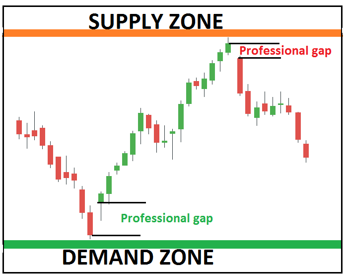 Professional GAP Trading Strategy