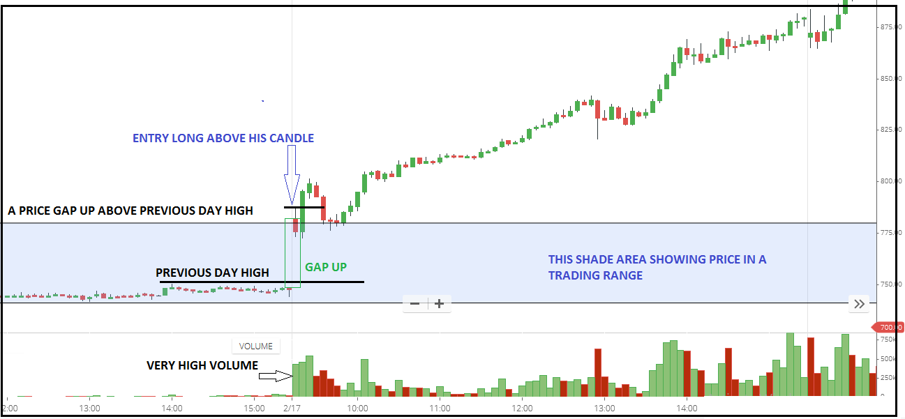 Opening Price and Pullback