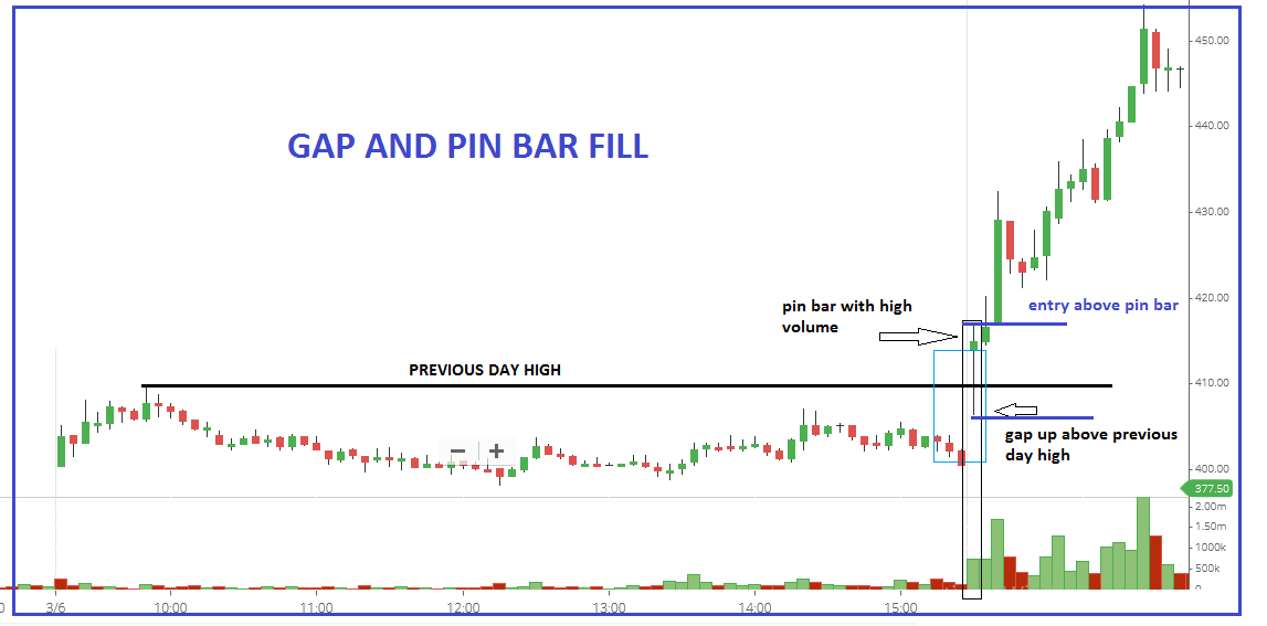 Two types of pullback