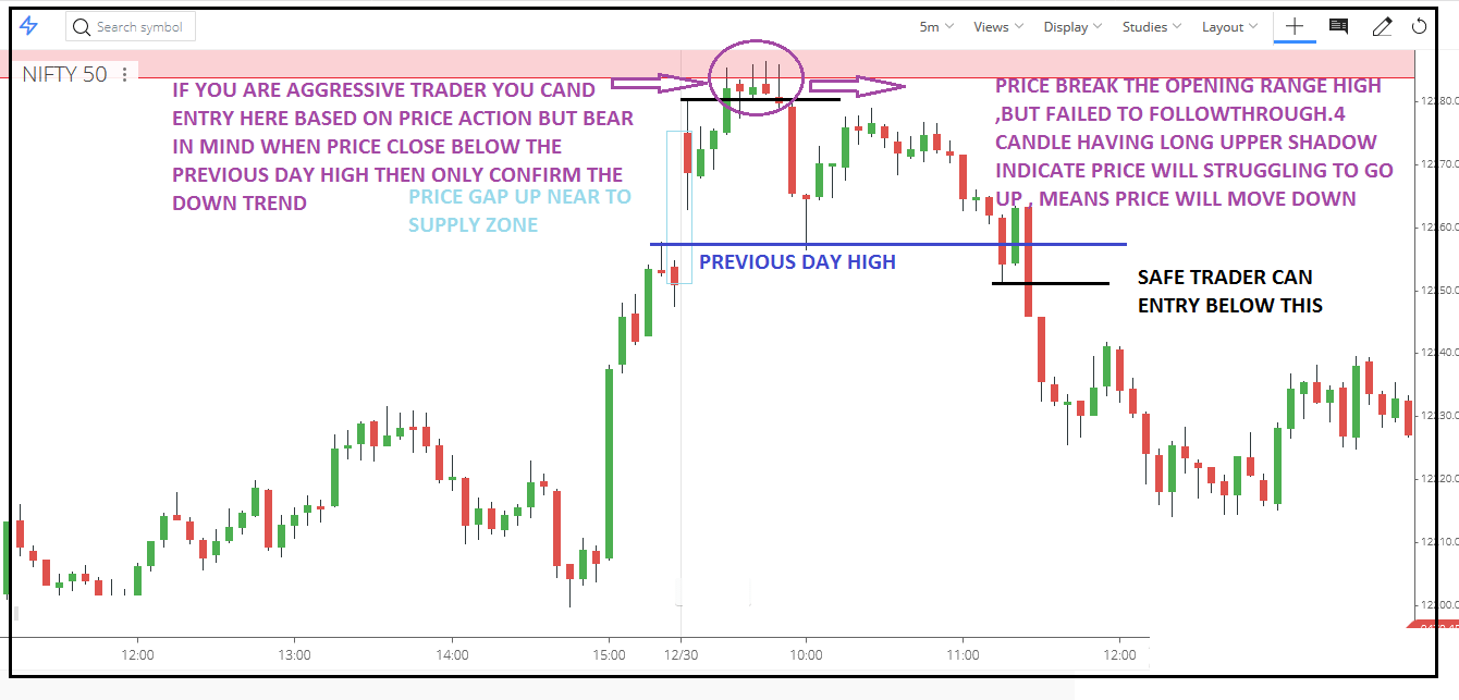 How to Day Trade with the 5 simple GAP Trading Strategy