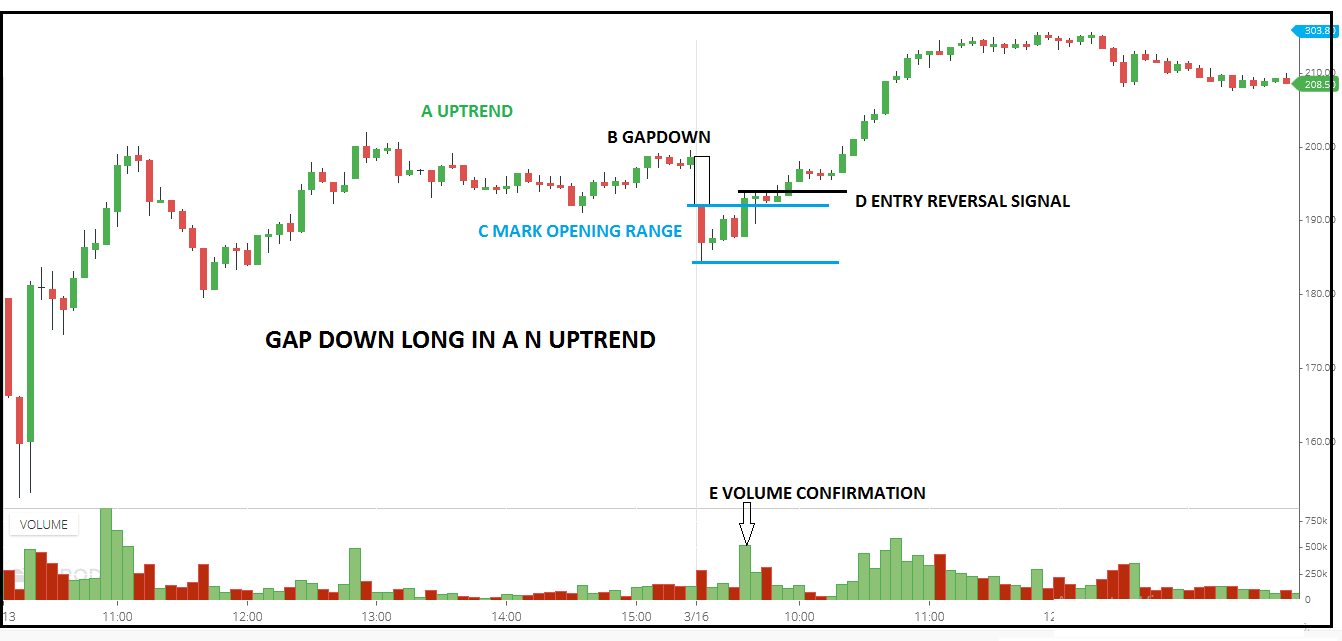 Gap up short in a downtrend