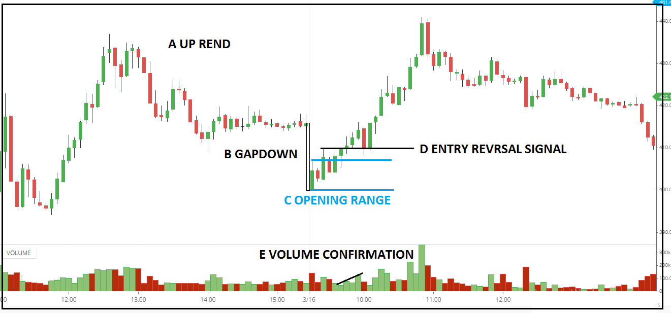 Gap up long in a downtrend