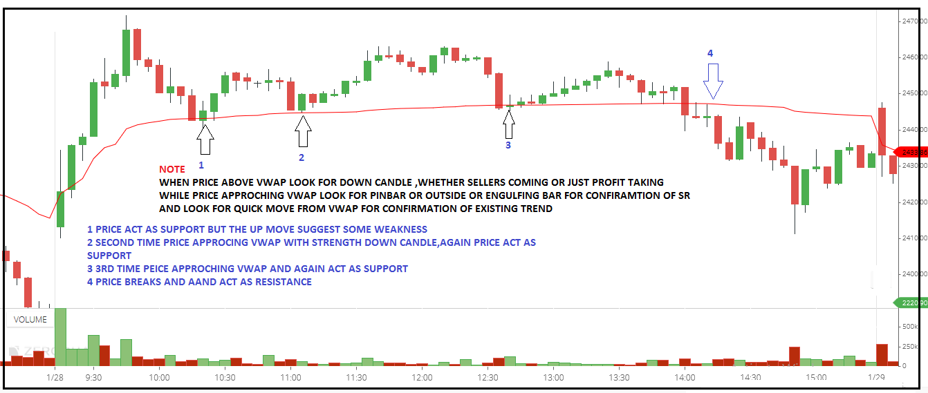 How to Trade withVWAP Trading Strategy