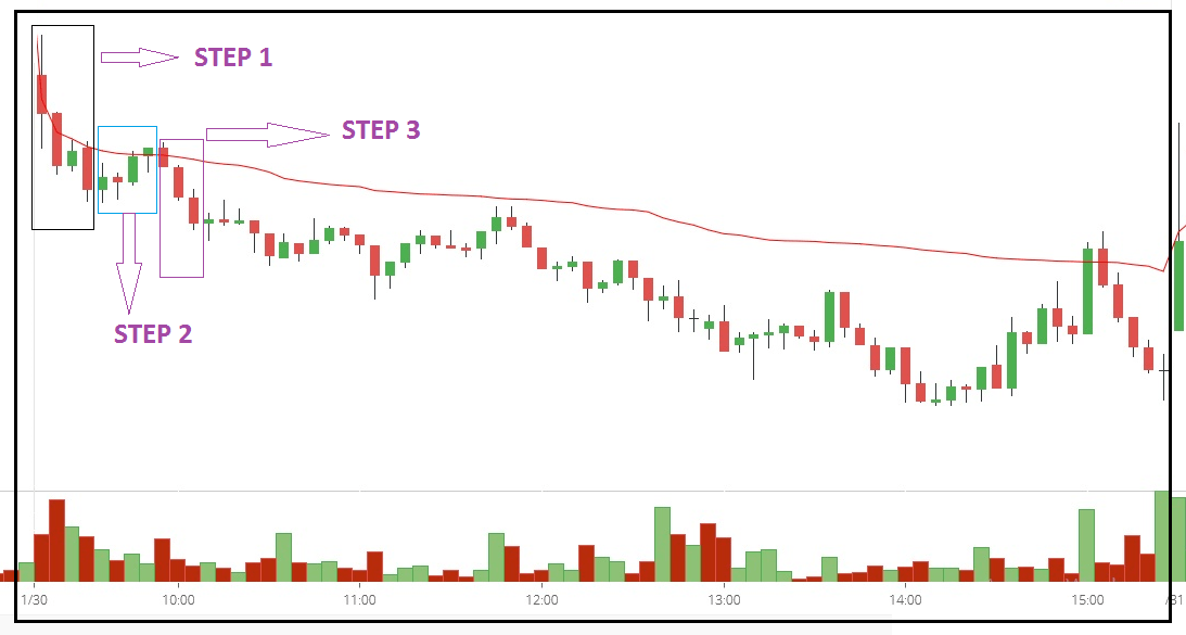 Uses of VWAP Trading