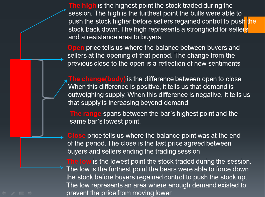Candlestick Analysis in Trading