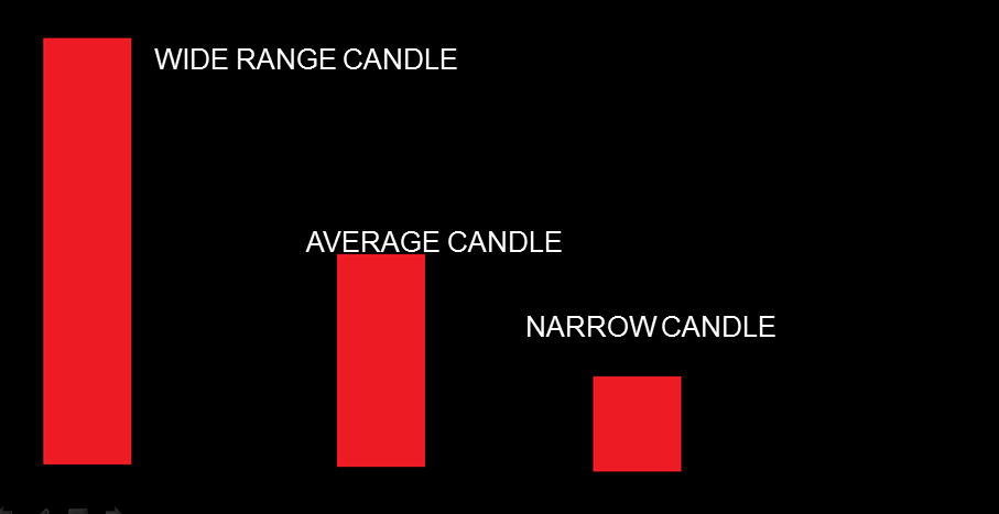 Elements of candlestick