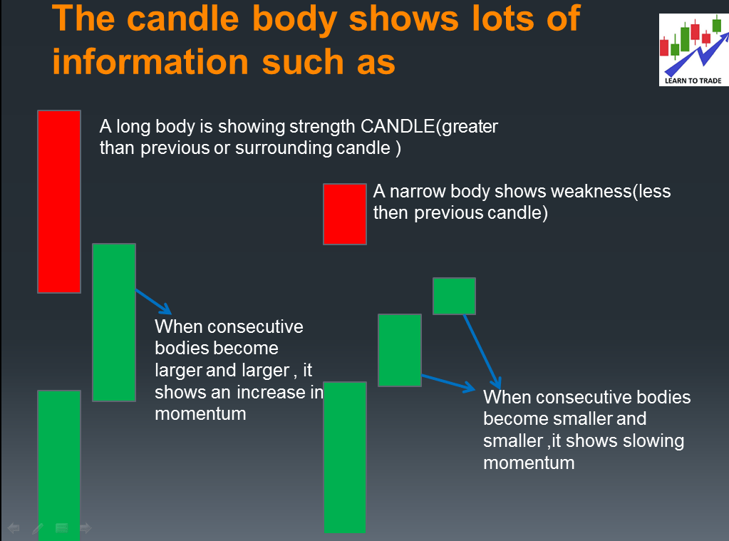 How to read candlestick