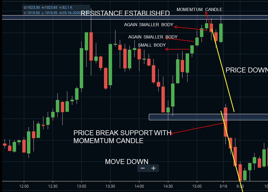 How to read a chart using candlestick?