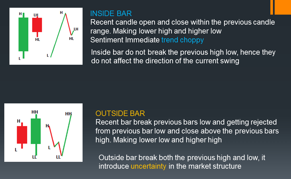 First read DIRECTION OF current CANDLE with respect to previous candle