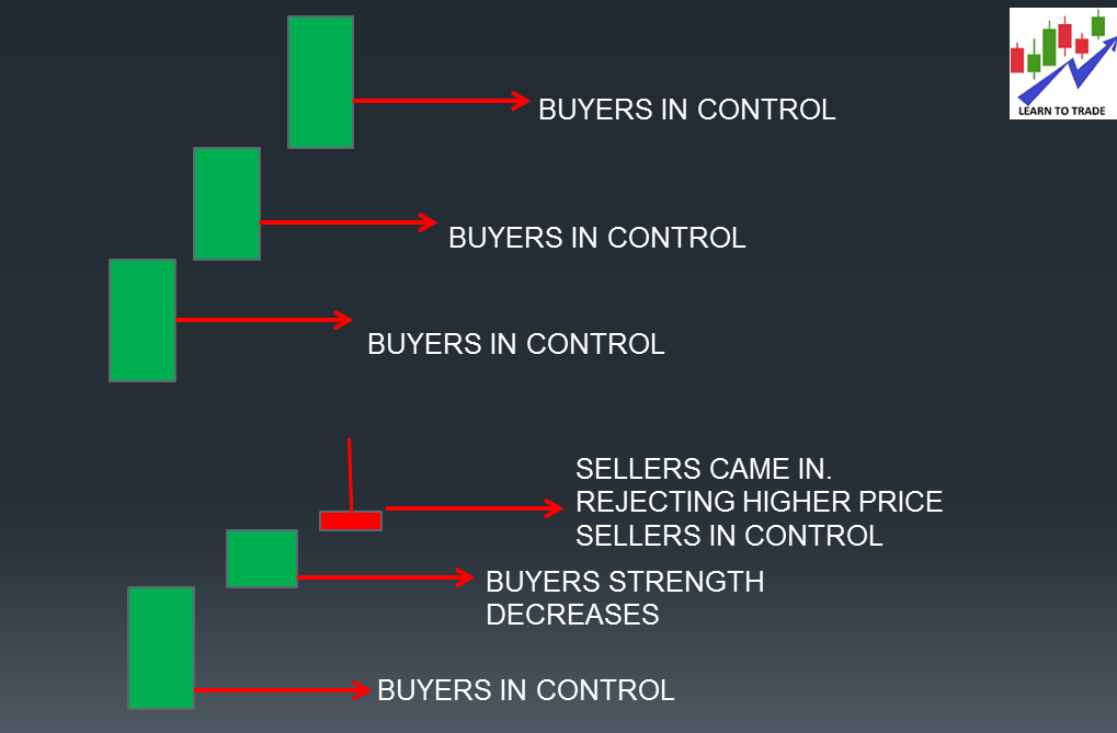 Context is what current candlestick shows with respect to previous candlestick