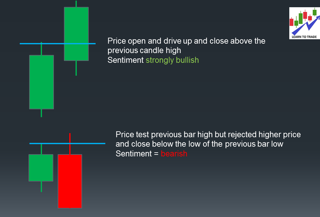 Read what it showing when testing key level (support or resistance)