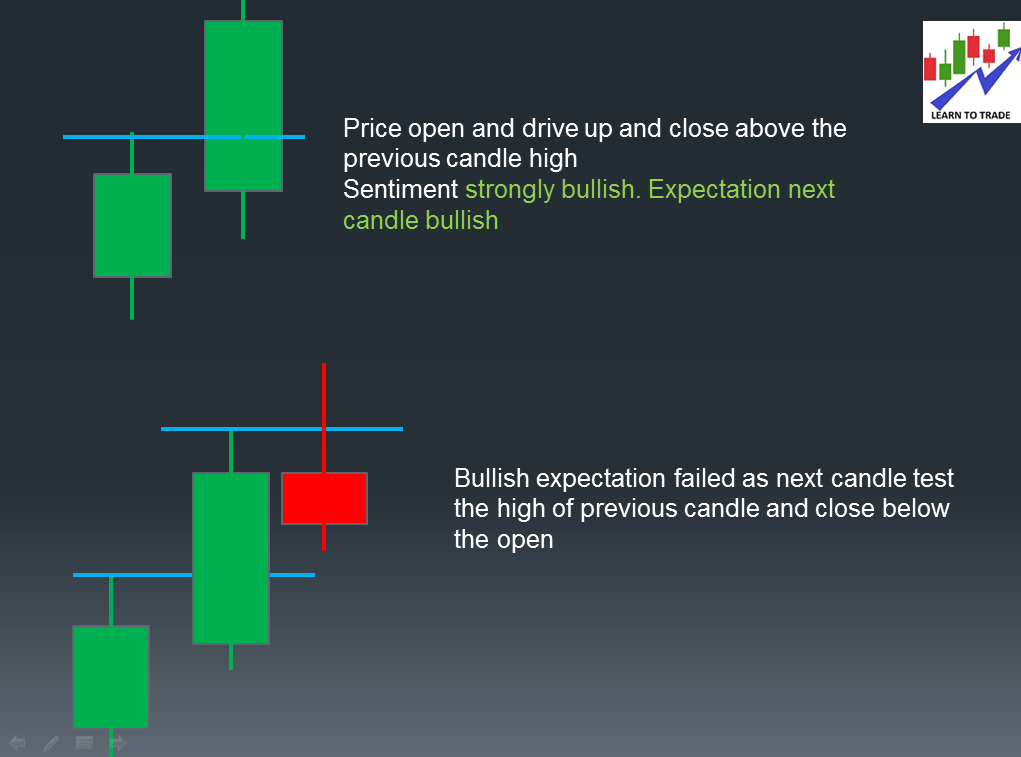 Candle spread increasing when approaching resistance level