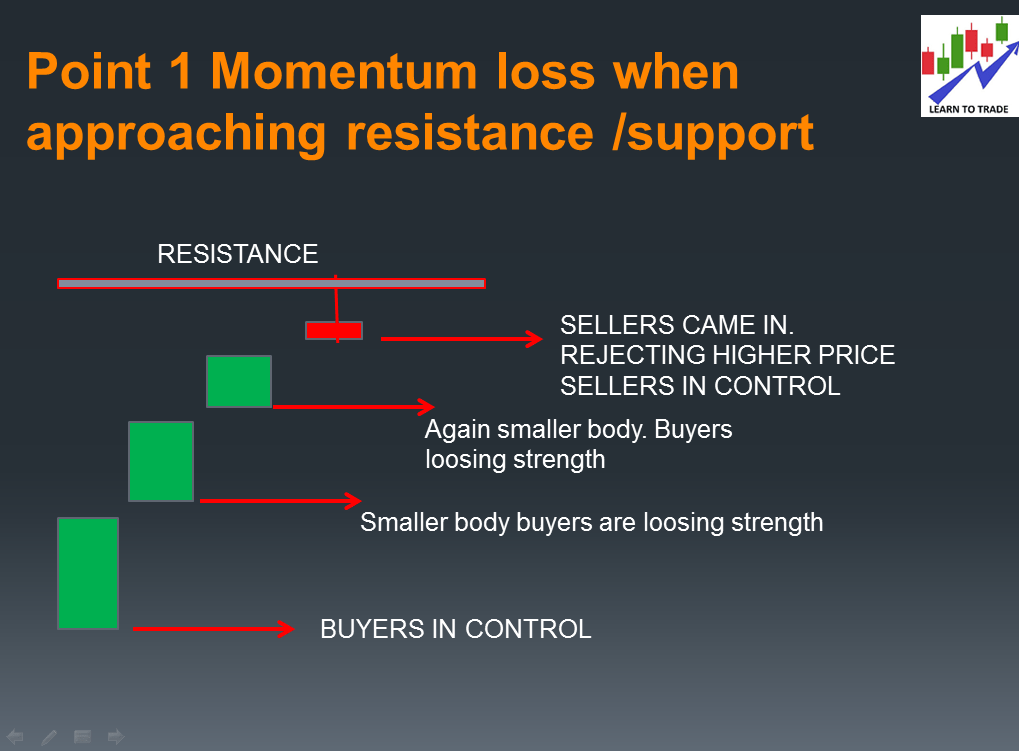 Momentum loss when approaching a key level(support resistance)
