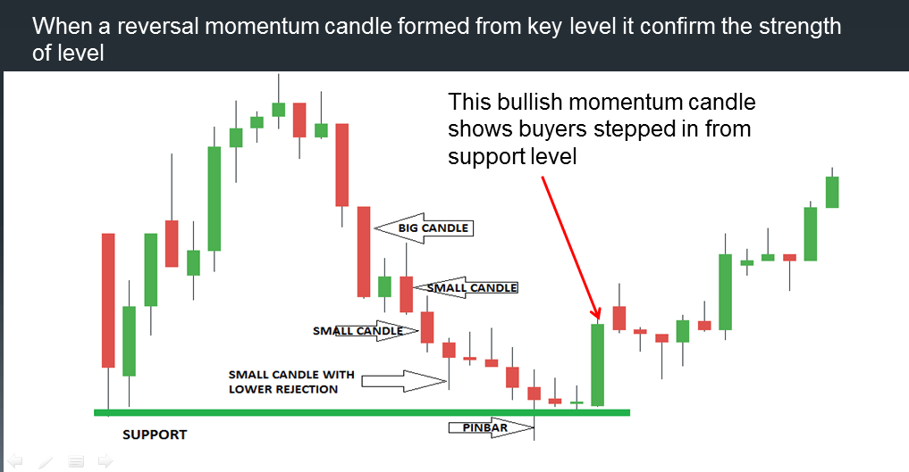 REVERSAL MOMENTUM CANDLE FROM KEY LEVEL