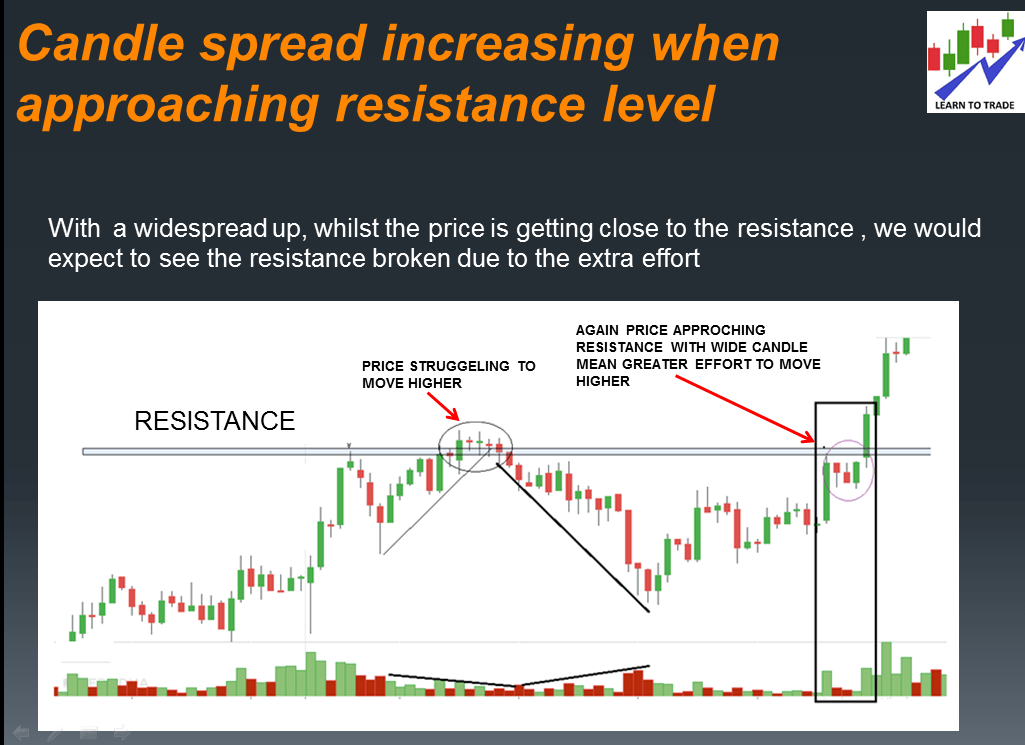 What candlestick action disconfirms the resistance? Opposite for support