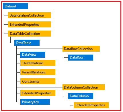 Architecture of DataSet in .NET