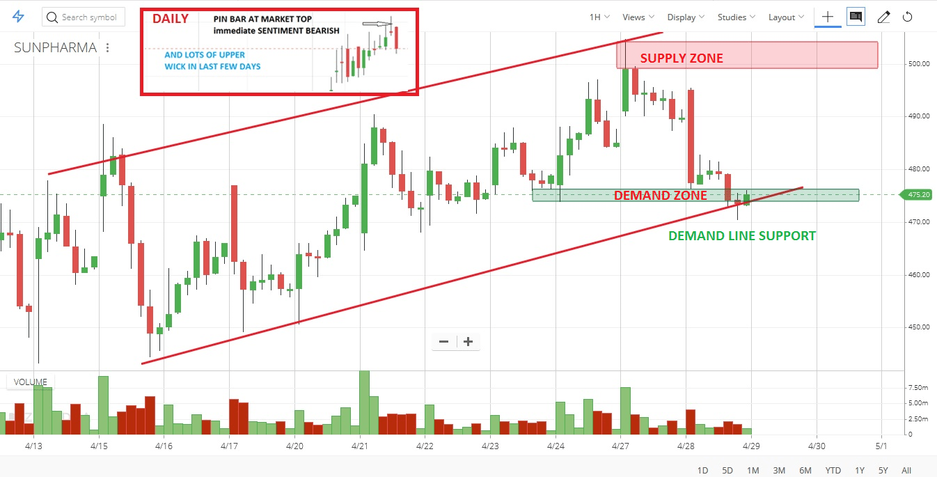 Sunpharma case study Multiple Timeframe Analysis