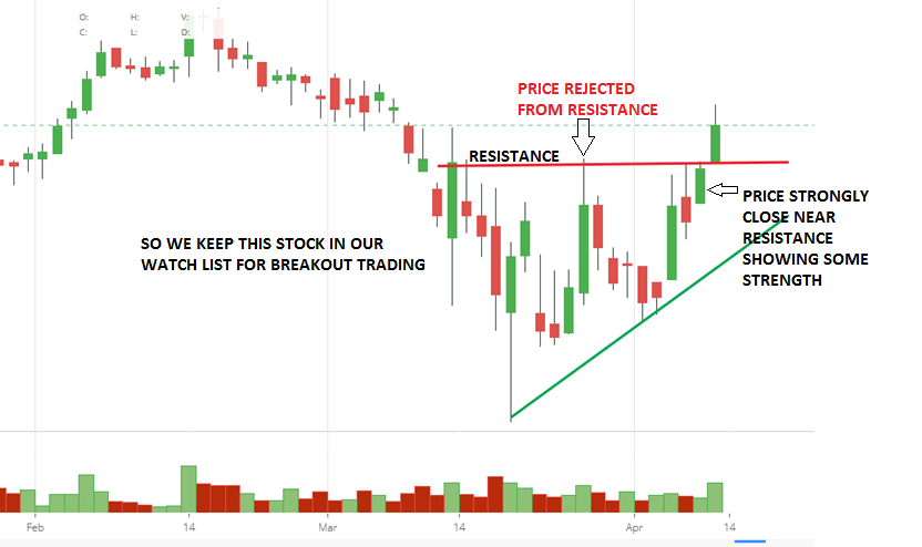 How to Select Stocks for Intraday Trading