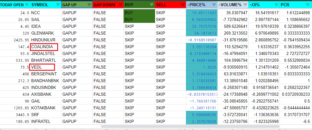 Live market stock selection for intraday trading