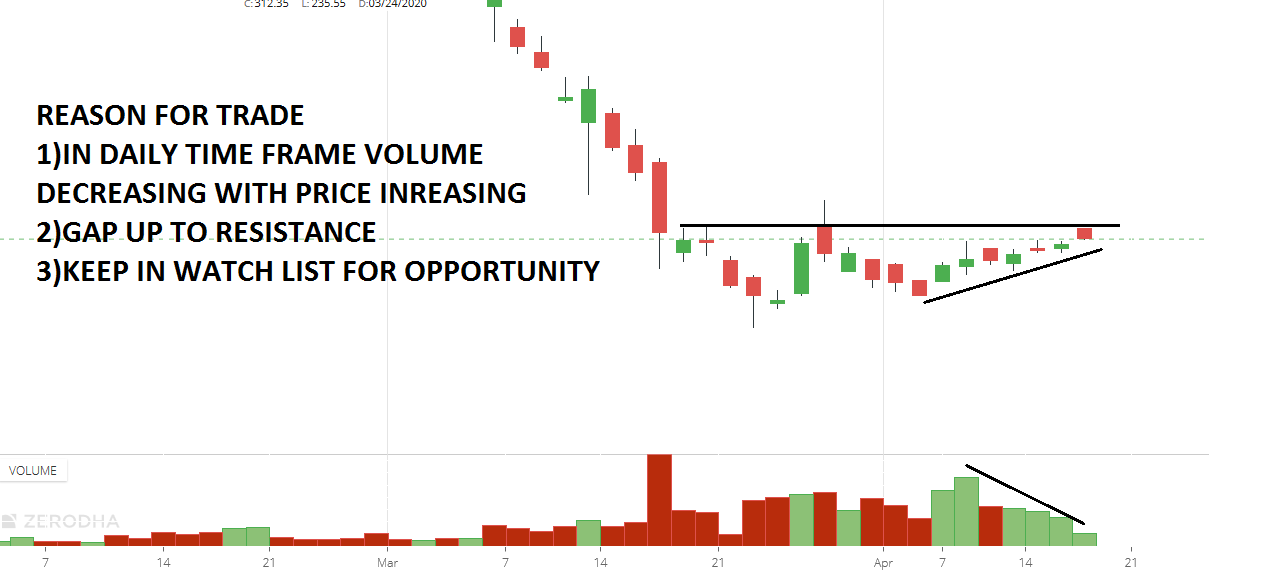 Rule for sell open drive or open high strategy