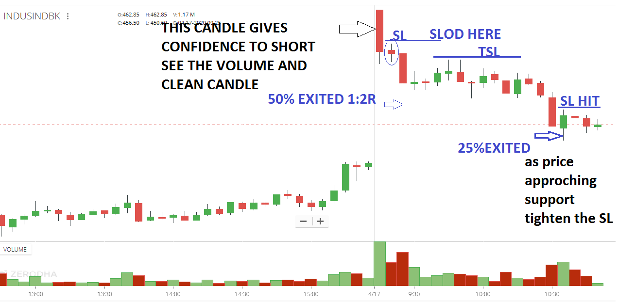 Where Open High Low occur