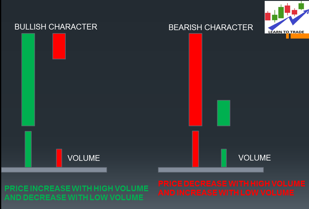 What is Volume in Trading